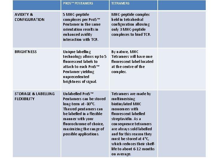 PRO 5™ PENTAMERS TETRAMERS AVIDITY & CONFIGURATION 5 MHC-peptide complexes per Pro 5™ Pentamer