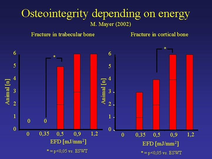 Osteointegrity depending on energy M. Mayer (2002) Fracture in trabecular bone * 5 5