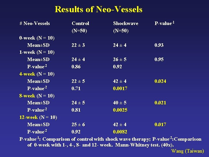 Results of Neo-Vessels # Neo-Vessels Control (N=50) Shockwave (N=50) P-value-1 0 -week (N =