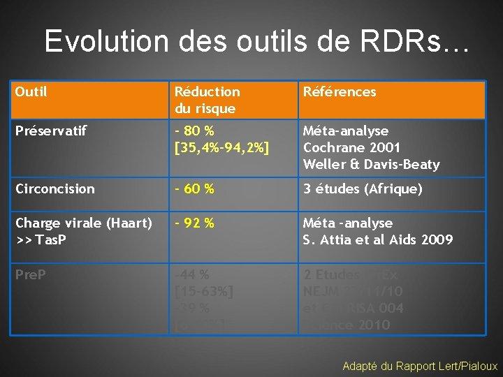 Evolution des outils de RDRs… Outil Réduction du risque Références Préservatif - 80 %