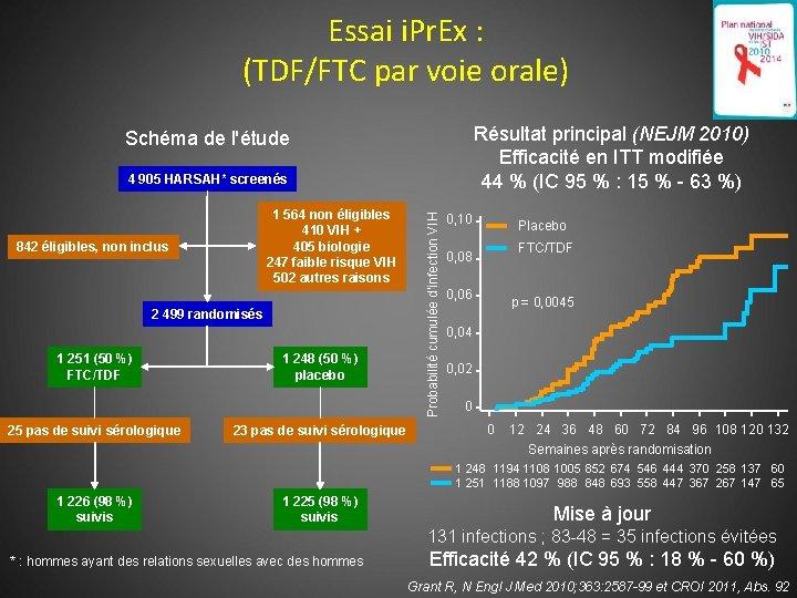 Essai i. Pr. Ex : (TDF/FTC par voie orale) Résultat principal (NEJM 2010) Efficacité