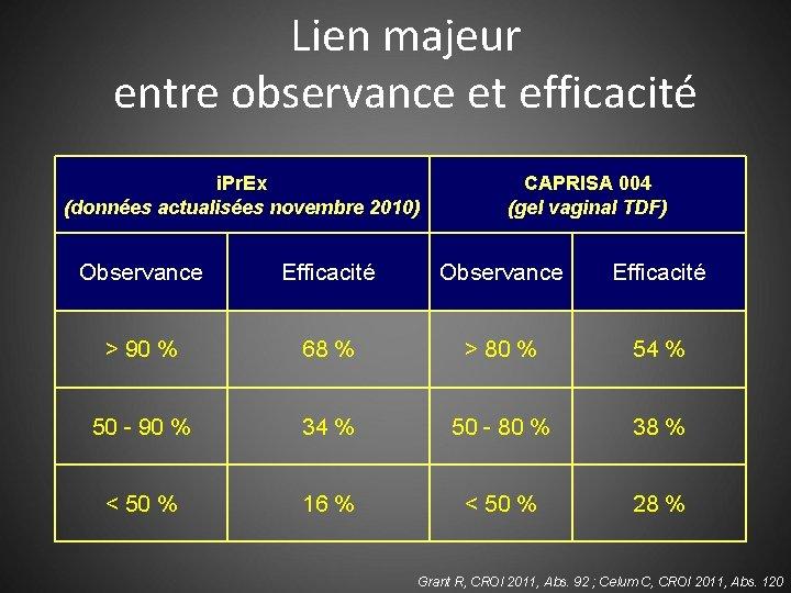 Lien majeur entre observance et efficacité i. Pr. Ex (données actualisées novembre 2010) CAPRISA