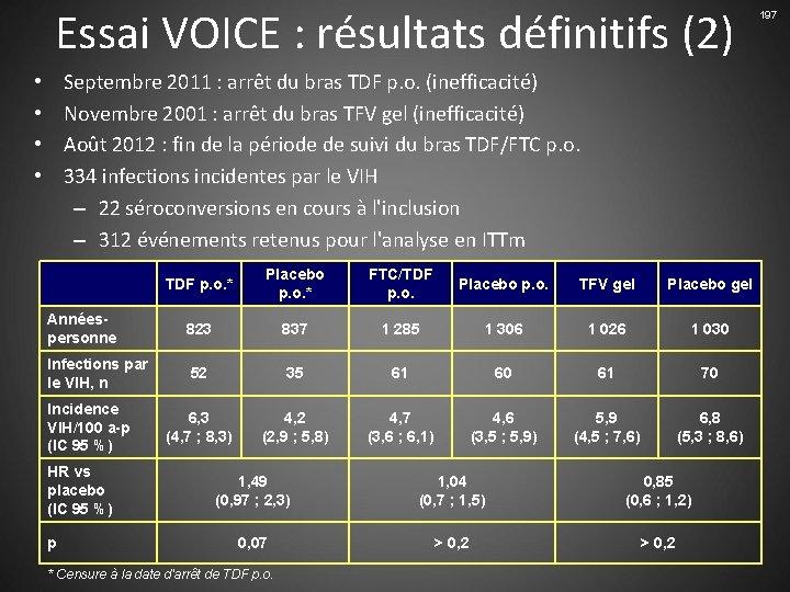 Essai VOICE : résultats définitifs (2) Septembre 2011 : arrêt du bras TDF p.