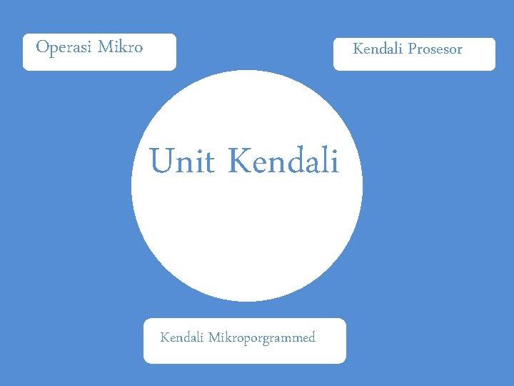 Operasi Mikro Kendali Prosesor Unit Kendali Mikroporgrammed
