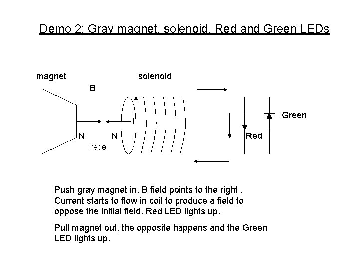 Demo 2: Gray magnet, solenoid, Red and Green LEDs magnet solenoid B Green i