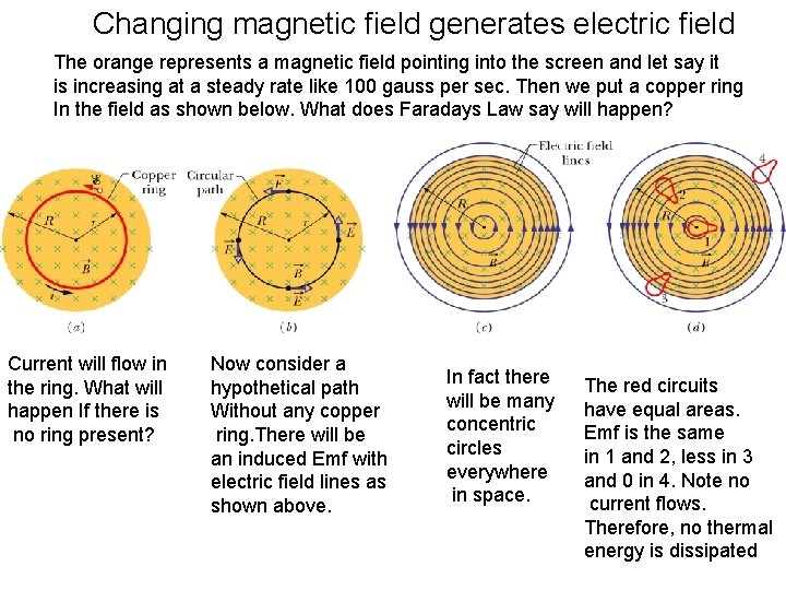 Changing magnetic field generates electric field The orange represents a magnetic field pointing into