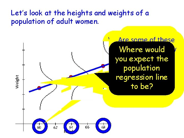 Let's look at the heights and weights of a population of adult women. Weight