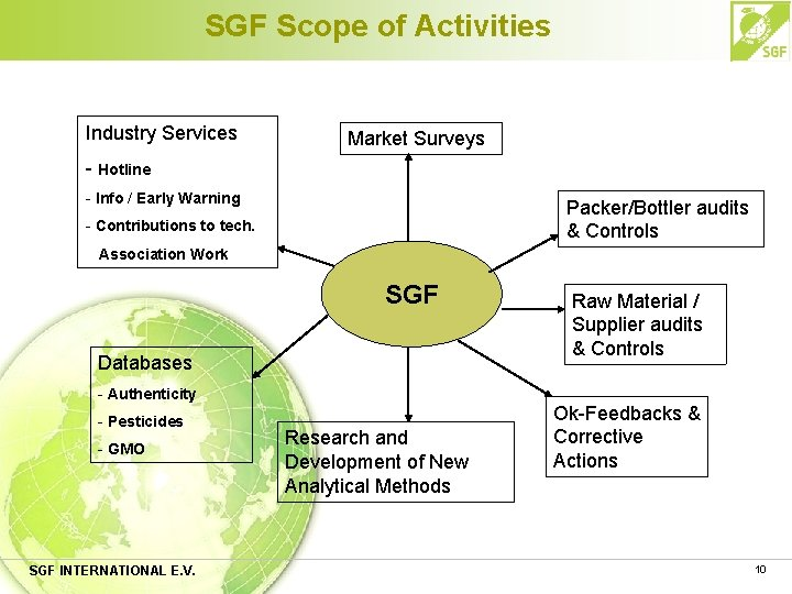 SGF Scope of Activities Industry Services Market Surveys - Hotline - Info / Early
