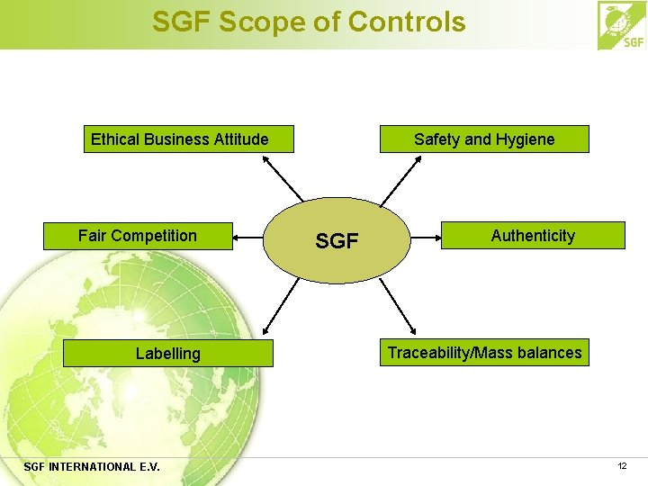 SGF Scope of Controls Ethical Business Attitude Fair Competition Labelling SGF INTERNATIONAL E. V.
