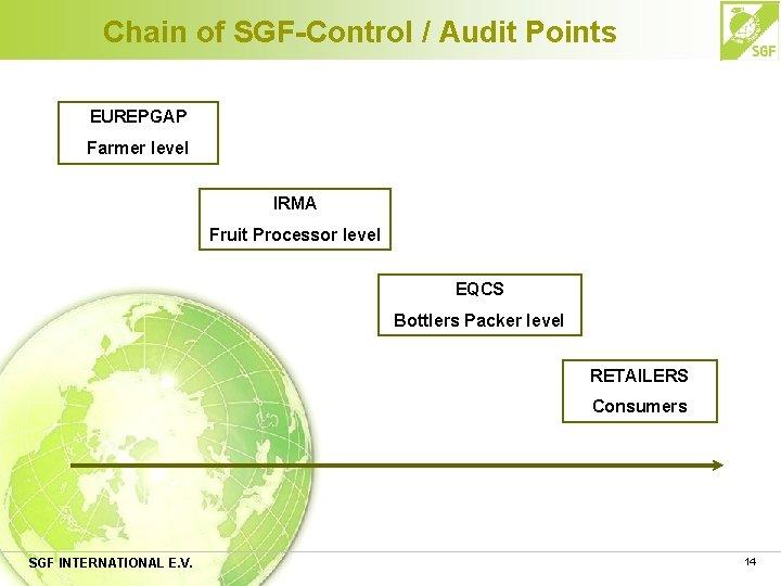 Chain of SGF-Control / Audit Points EUREPGAP Farmer level IRMA Fruit Processor level EQCS
