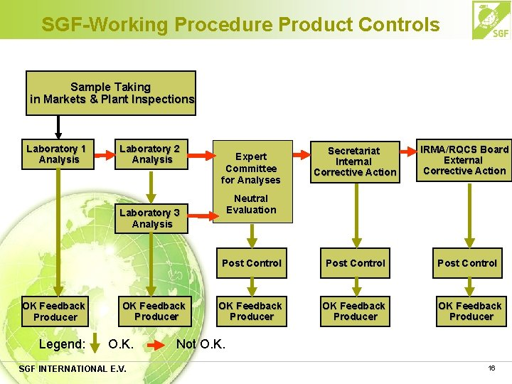 SGF-Working Procedure Product Controls Sample Taking in Markets & Plant Inspections Laboratory 1 Analysis