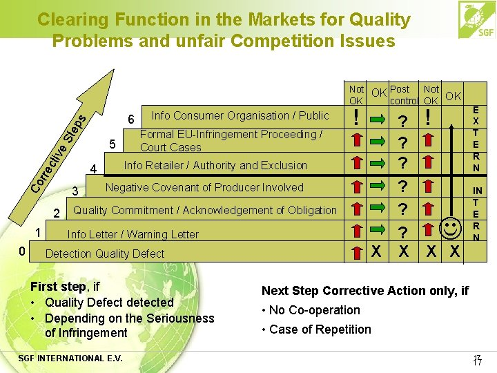 Clearing Function in the Markets for Quality Problems and unfair Competition Issues St ep