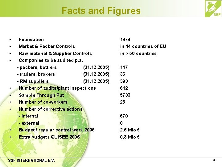 Facts and Figures • • • Foundation Market & Packer Controls Raw material &