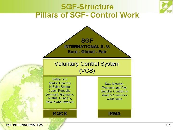 SGF-Structure Pillars of SGF- Control Work SGF INTERNATIONAL E. V. Sure - Global -