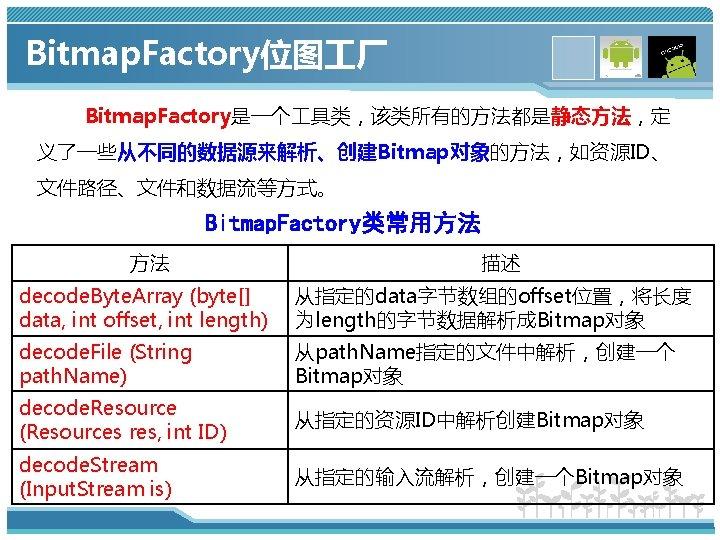 Bitmap. Factory位图 厂 Bitmap. Factory是一个 具类,该类所有的方法都是静态方法,定 义了一些从不同的数据源来解析、创建Bitmap对象的方法,如资源ID、 文件路径、文件和数据流等方式。 Bitmap. Factory类常用方法 方法 描述 decode. Byte.