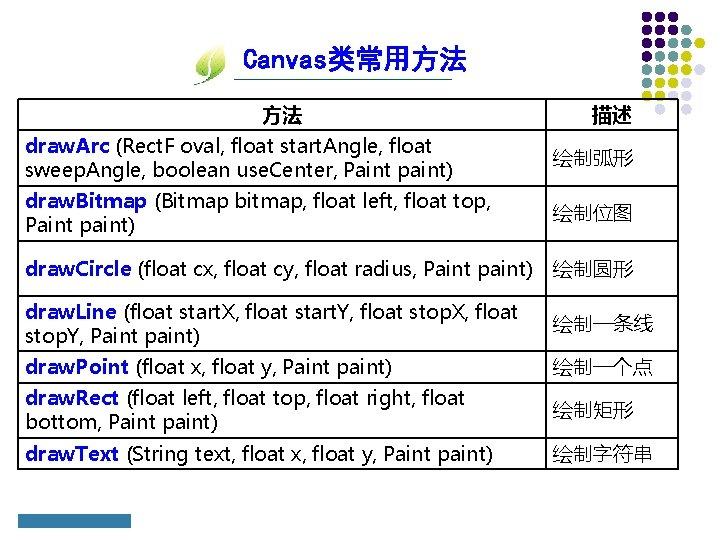 Canvas类常用方法 方法 描述 draw. Arc (Rect. F oval, float start. Angle, float sweep. Angle,