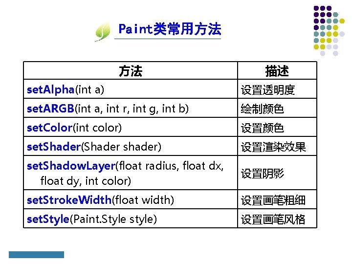 Paint类常用方法 方法 描述 set. Alpha(int a) 设置透明度 set. ARGB(int a, int r, int g,