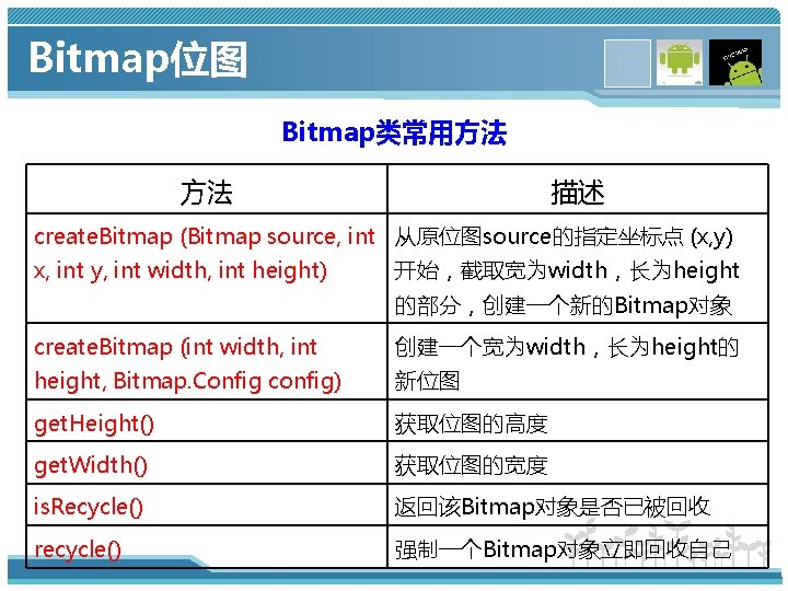 Bitmap位图 Bitmap类常用方法 方法 描述 create. Bitmap (Bitmap source, int 从原位图source的指定坐标点 (x, y) x, int