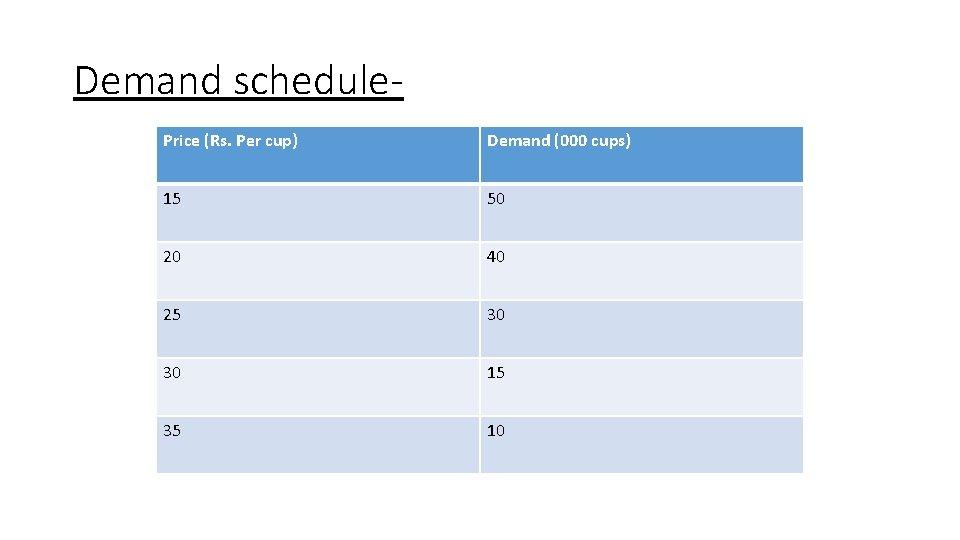 Demand schedule. Price (Rs. Per cup) Demand (000 cups) 15 50 20 40 25