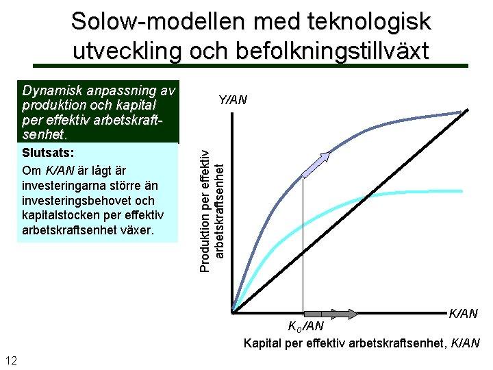 Solow-modellen med teknologisk utveckling och befolkningstillväxt Slutsats: Om K/AN är lågt är investeringarna större
