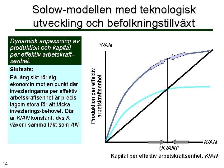 Solow-modellen med teknologisk utveckling och befolkningstillväxt Slutsats: På lång sikt rör sig ekonomin mot