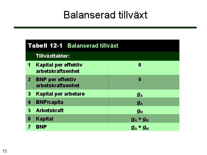 Balanserad tillväxt Tabell 12 -1 Balanserad tillväxt Tillväxttakter: 16 1 Kapital per effektiv arbetskraftsenhet
