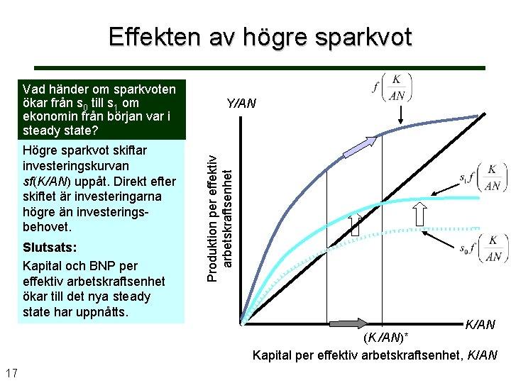 Effekten av högre sparkvot Högre sparkvot skiftar investeringskurvan sf(K/AN) uppåt. Direkt efter skiftet är