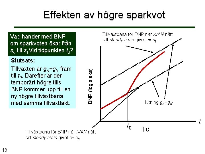 Effekten av högre sparkvot Tillväxtbana för BNP när K/AN nått sitt steady state givet