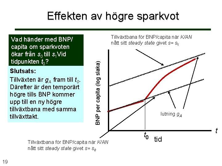 Effekten av högre sparkvot Tillväxtbana för BNP/capita när K/AN nått sitt steady state givet