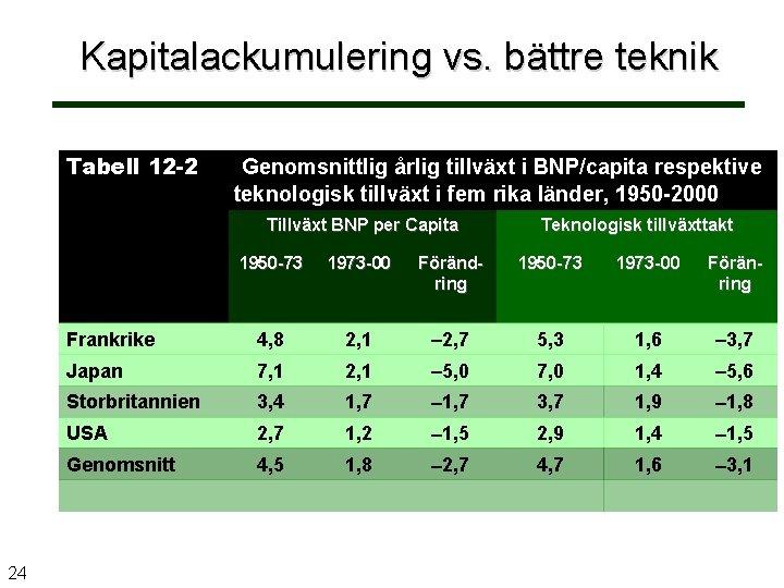 Kapitalackumulering vs. bättre teknik Tabell 12 -2 Genomsnittlig årlig tillväxt i BNP/capita respektive teknologisk