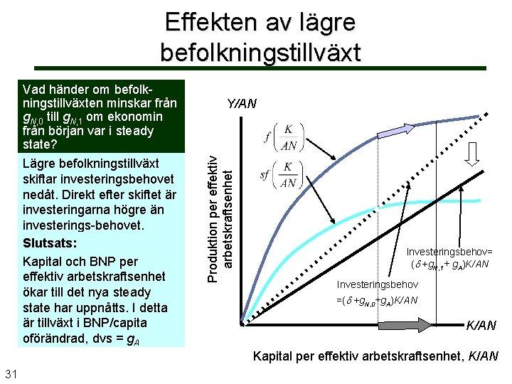 Effekten av lägre befolkningstillväxt Y/AN Produktion per effektiv arbetskraftsenhet Vad händer om befolkningstillväxten minskar