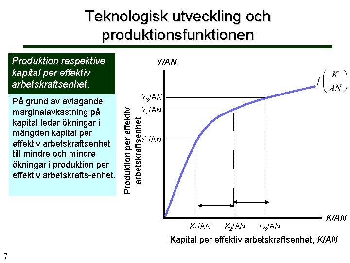 Teknologisk utveckling och produktionsfunktionen Produktion respektive kapital per effektiv arbetskraftsenhet. Y 3/AN Y 2/AN