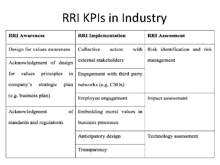 RRI KPIs in Industry