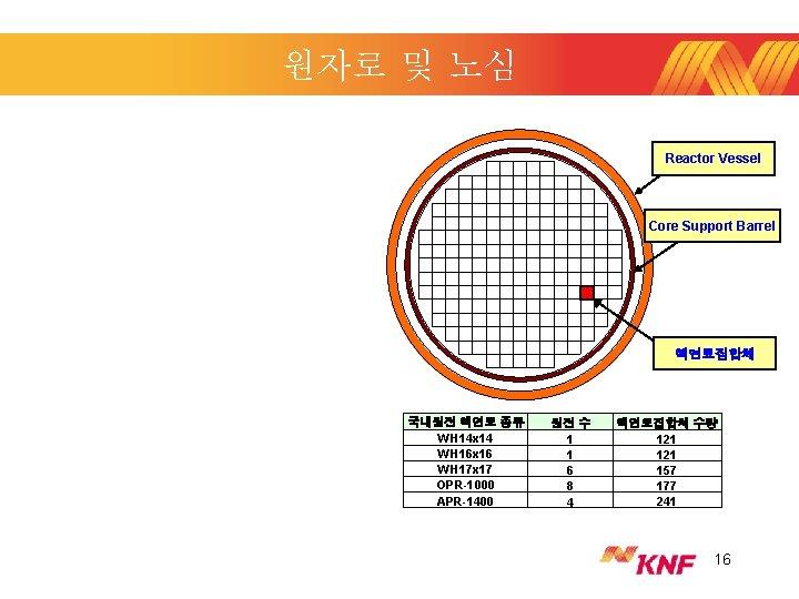 원자로 및 노심 Reactor Vessel Core Support Barrel 핵연료집합체 국내원전 핵연료 종류 WH 14