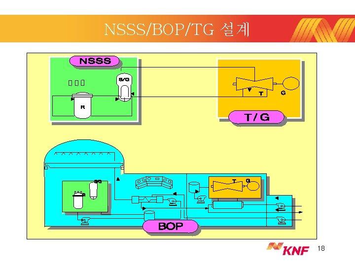NSSS/BOP/TG 설계 18