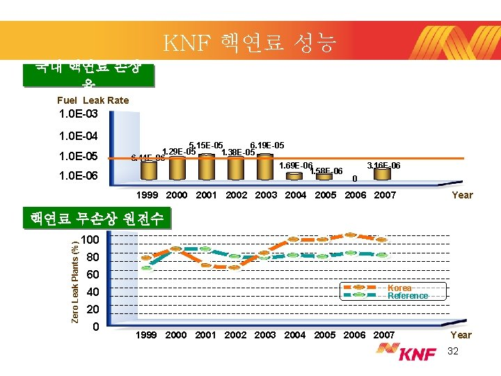 KNF 핵연료 성능 국내 핵연료 손상 율 Fuel Leak Rate 1. 0 E-03 1.