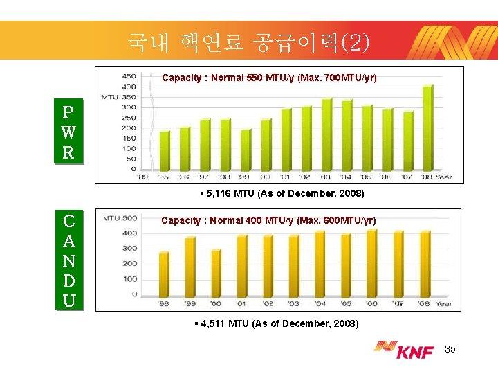 국내 핵연료 공급이력(2) Capacity : Normal 550 MTU/y (Max. 700 MTU/yr) P W R