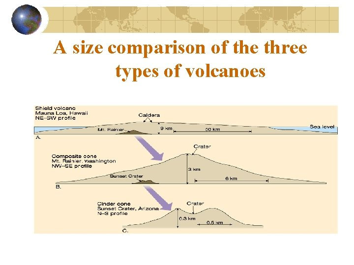 A size comparison of the three types of volcanoes