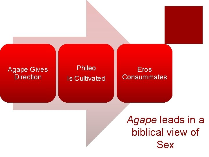 Agape Gives Direction Phileo Is Cultivated Eros Consummates Agape leads in a biblical view