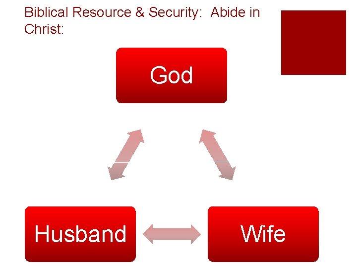 Biblical Resource & Security: Abide in Christ: God Husband Wife