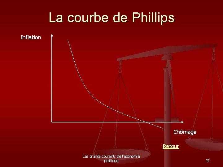 La courbe de Phillips Inflation Chômage Retour Les grands courants de l'economie politique 27