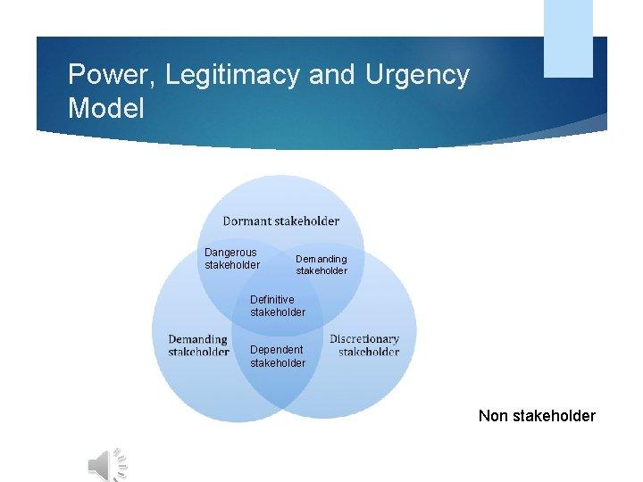 Power, Legitimacy and Urgency Model Dangerous stakeholder Demanding stakeholder Definitive stakeholder Dependent stakeholder Non