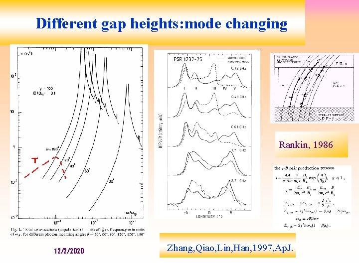 Different gap heights: mode changing Rankin, 1986 12/2/2020 Zhang, Qiao, Lin, Han, 1997, Ap.