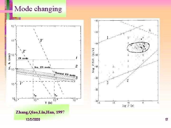 Mode changing Zhang, Qiao, Lin, Han, 1997 12/2/2020 17