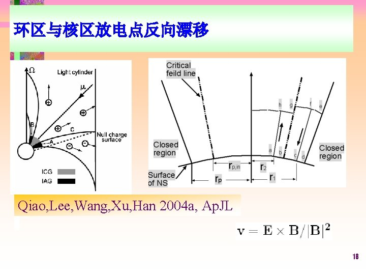 环区与核区放电点反向漂移 Qiao, Lee, Wang, Xu, Han 2004 a, Ap. JL 18