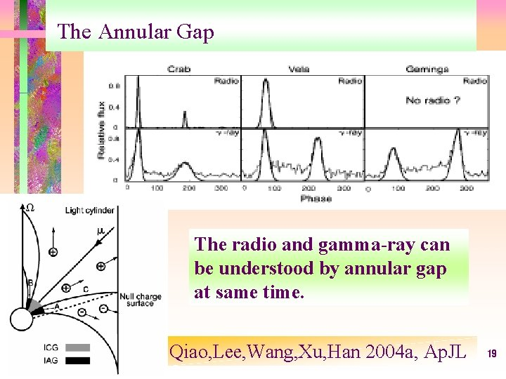 The Annular Gap The radio and gamma-ray can be understood by annular gap at