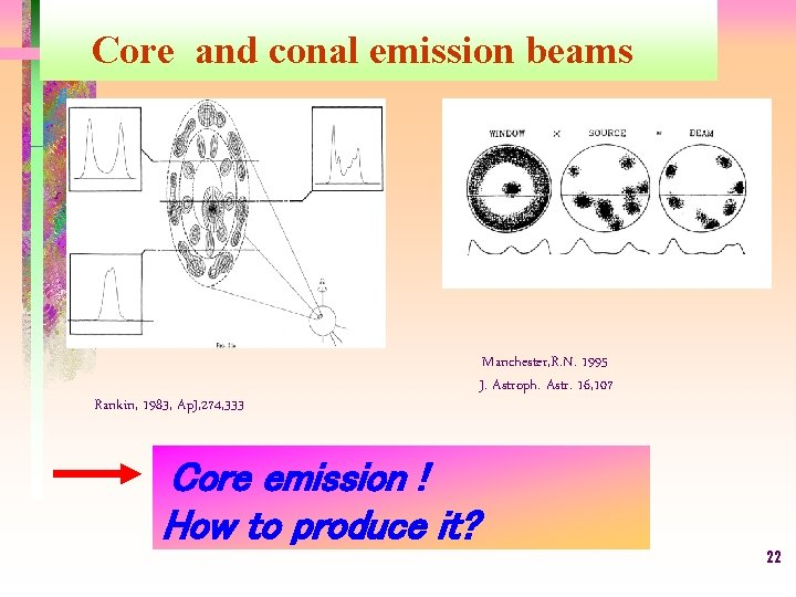 Core and conal emission beams Rankin, 1983, Ap. J, 274, 333 Manchester, R. N.