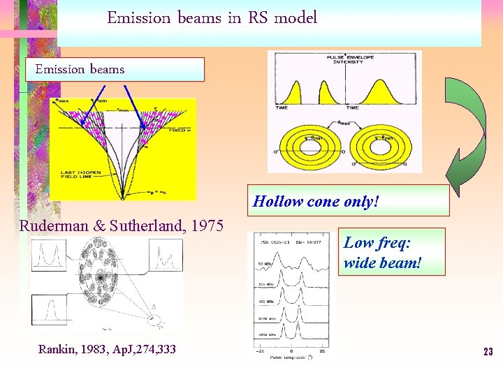 Emission beams in RS model Emission beams Hollow cone only! Ruderman & Sutherland, 1975