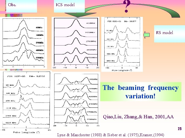 Obs. ICS model ? RS model The beaming frequency variation! Qiao, Liu, Zhang, &