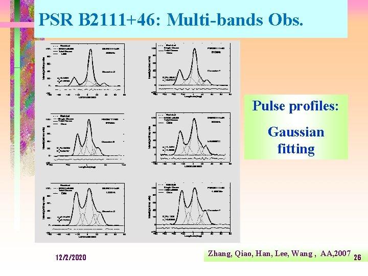 PSR B 2111+46: Multi-bands Obs. Pulse profiles: Gaussian fitting 12/2/2020 Zhang, Qiao, Han, Lee,
